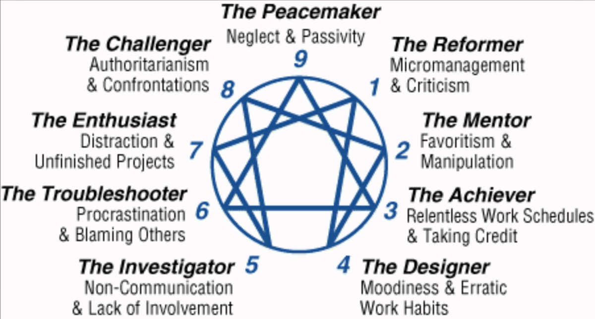 The Village - The Enneagram